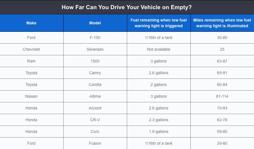 drive on empty tank