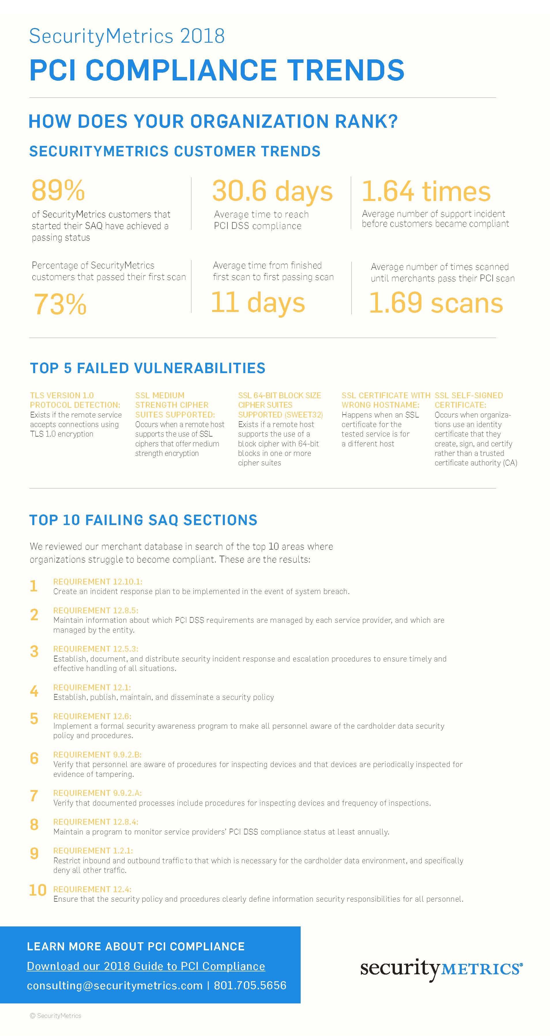 2018 PCI Compliance Trends