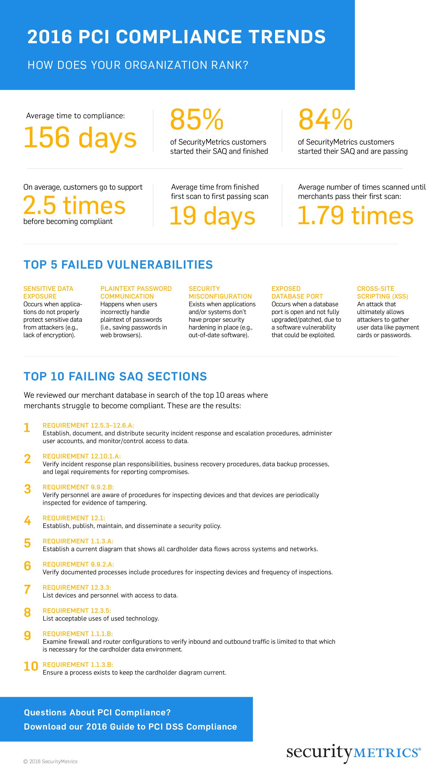 2016 PCI Compliance Trends