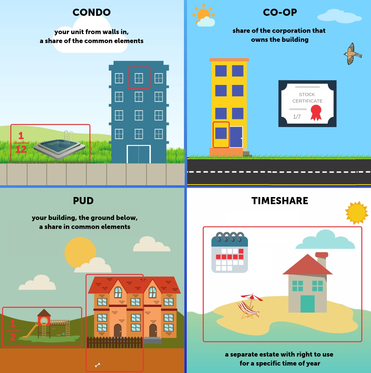 Condo, a Co-op, and a Townhouse comparison