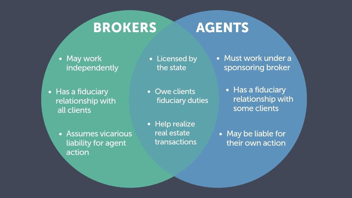 Brokers vs. Agents