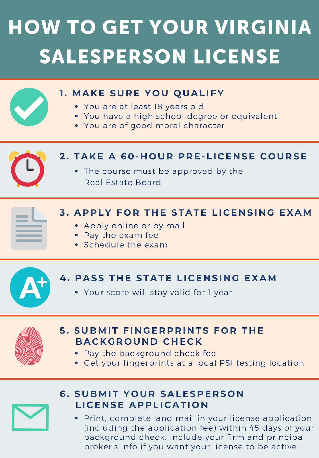 How to Get your Virginia Sales Person License steps