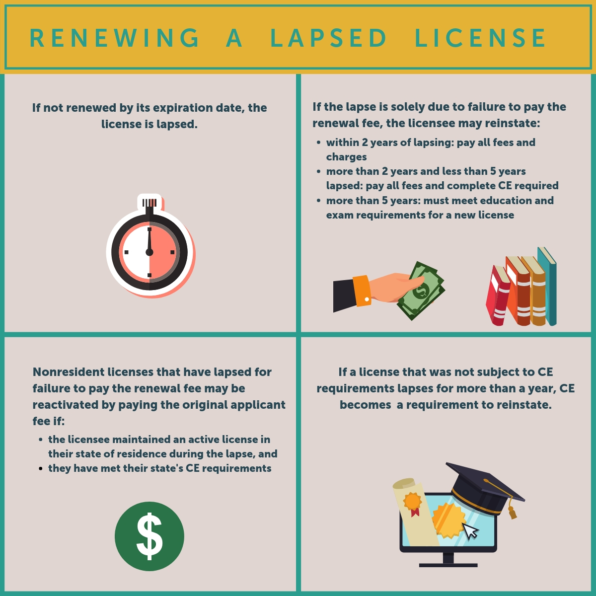 Steps to Renew your Georgia Real Estate license