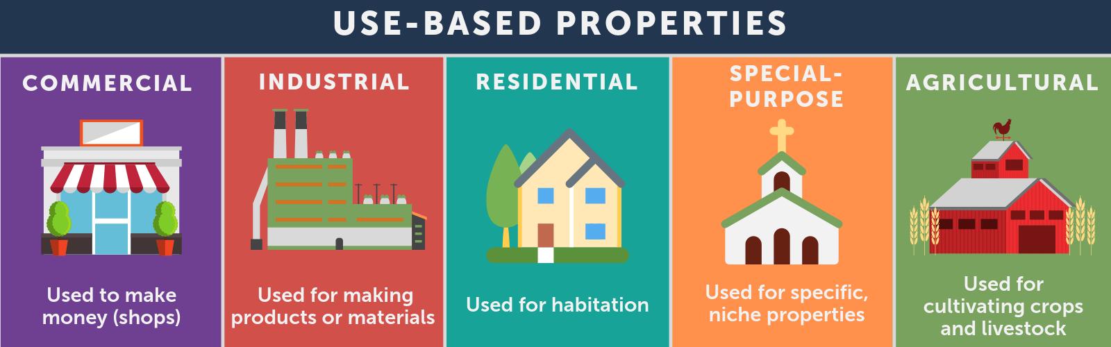 property breakdown