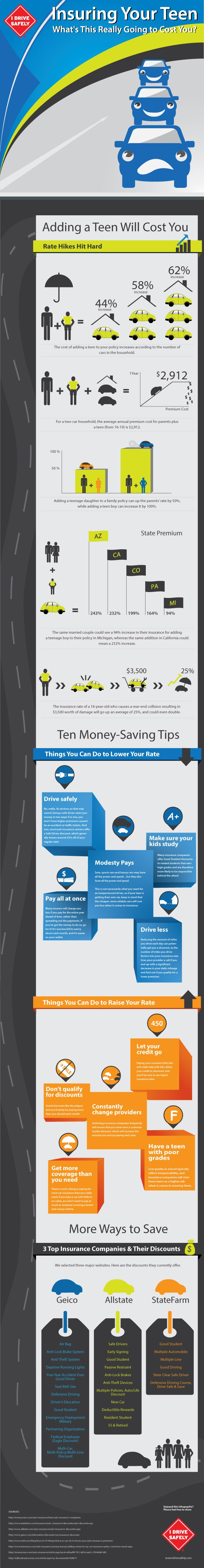 teen car insurance and teen driving infographic