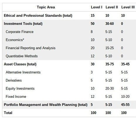 CFA Exam Cram Session Tips - Level 1 Prep - Blog