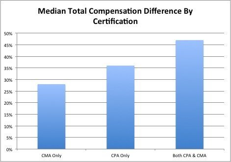 CertCompComparison