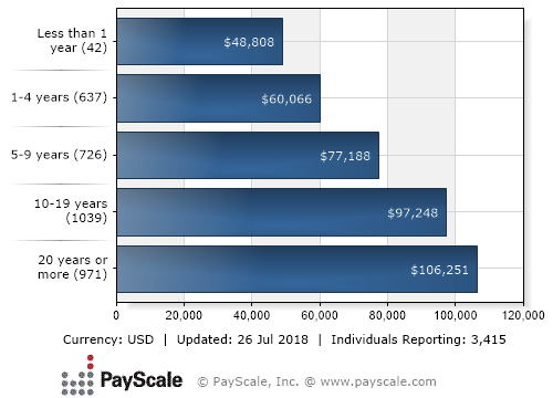 Median Salary by Years Experience