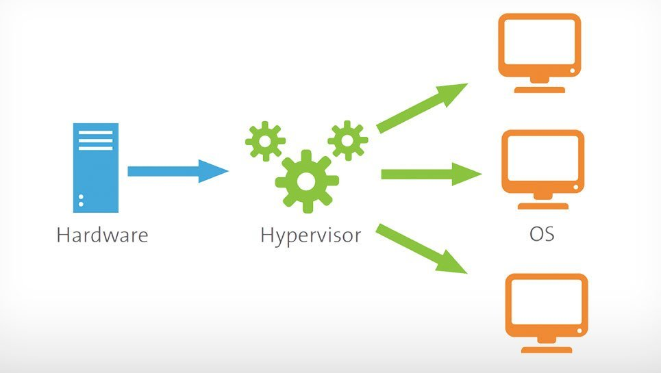 Hypervisor architecture overview
