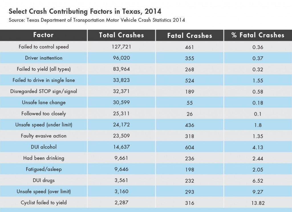 Texas crash factors