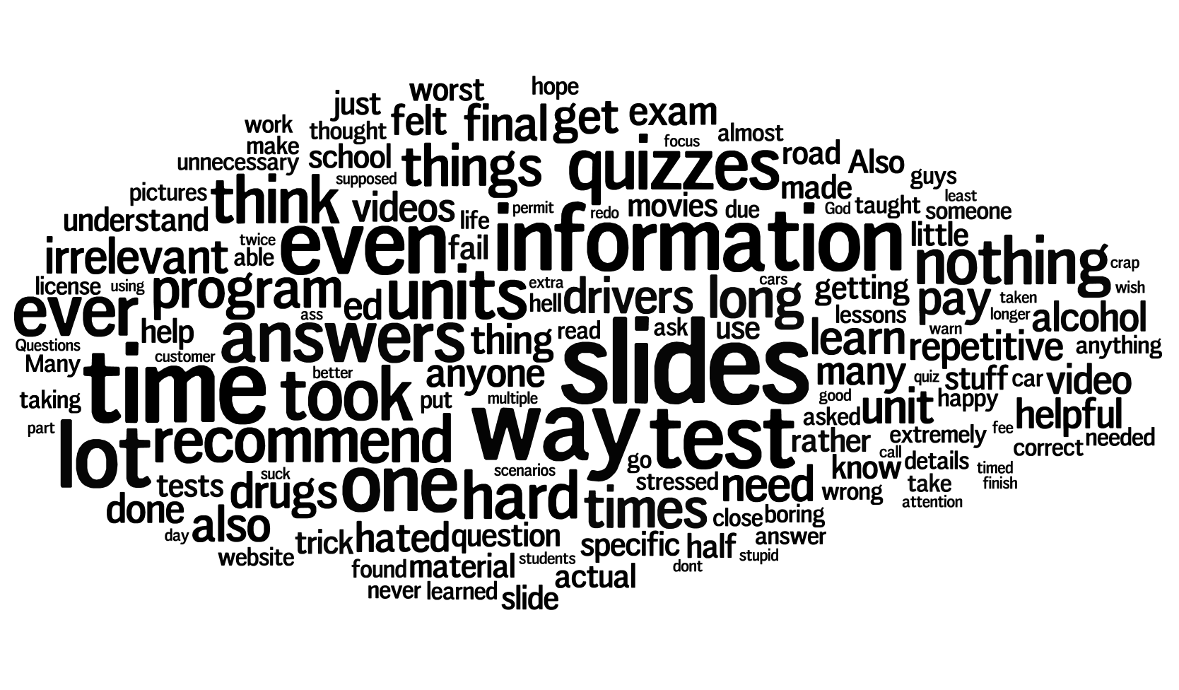 Word cloud for Texas 32-Hour Drivers Ed user feedback