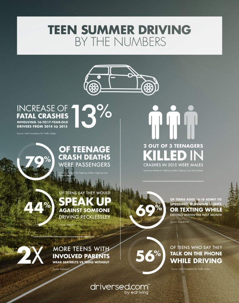 The most dangerous driving season of the year is here–what you and your teen should know