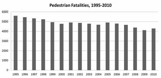 Pedestrians Fatality