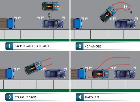 master parallel parking with in car driving lessons rh driversed com parallel parking tips diagrams tractor trailer parallel parking diagram