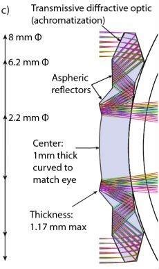Telescopic Contact Lenses