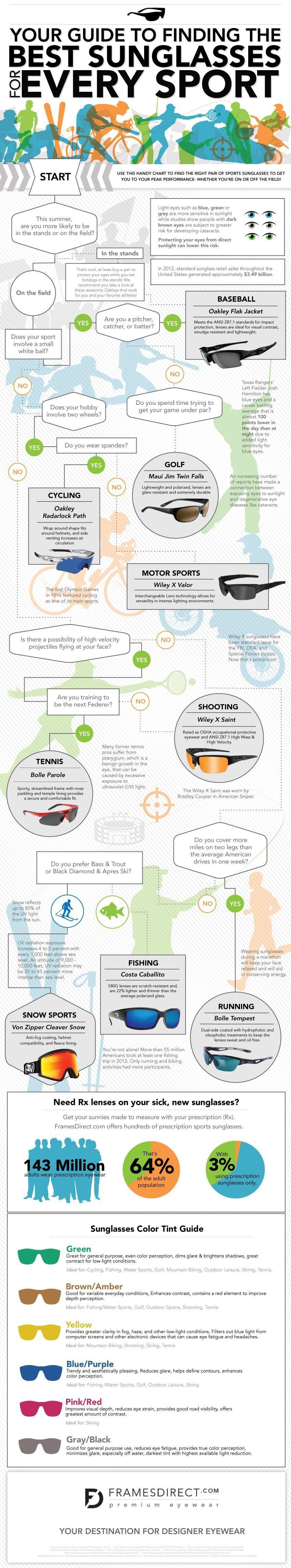 sports sunglasses infographic