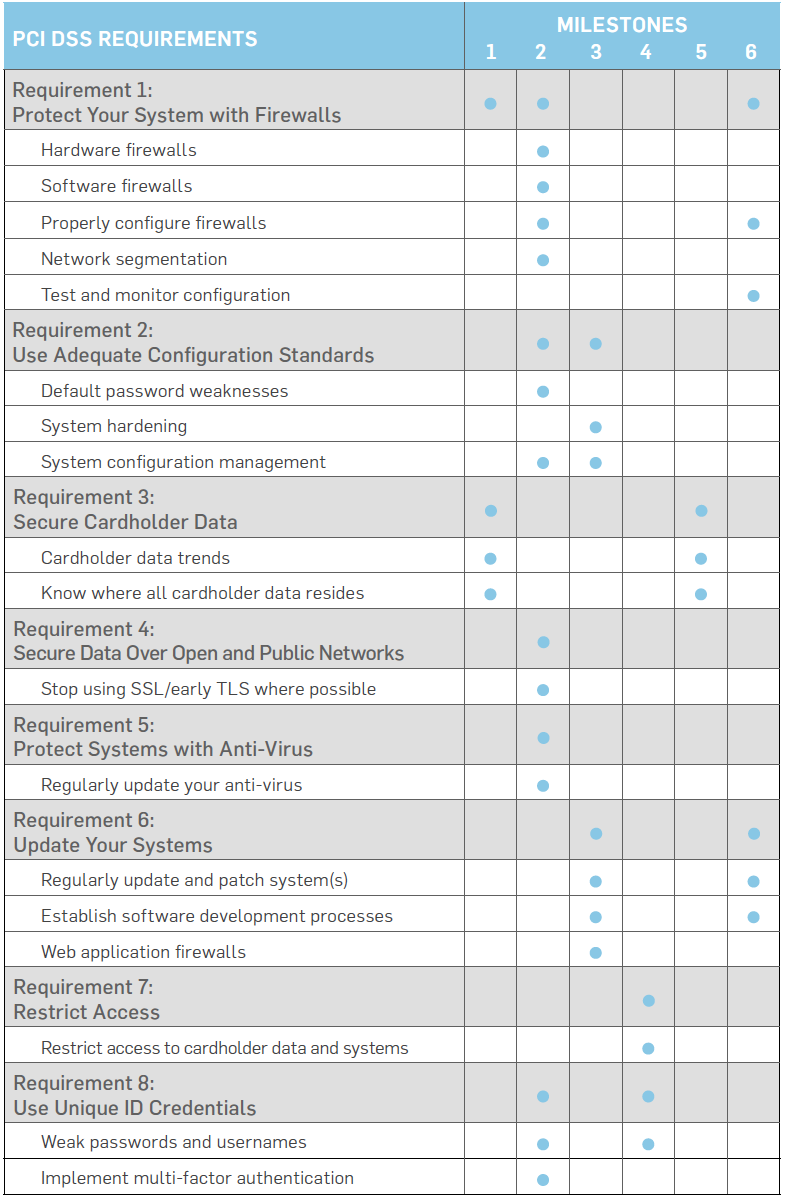 PCI Security Standards Council's Prioritized Approach