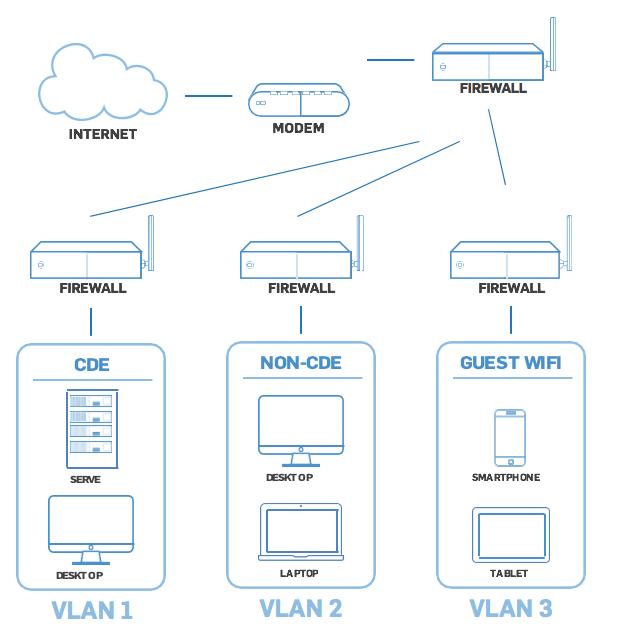 SEGMENTED NETWORK EXAMPLE