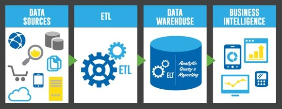 Data integration diagram (data sources > ETL > Data Warehouse > Business Intelligence)