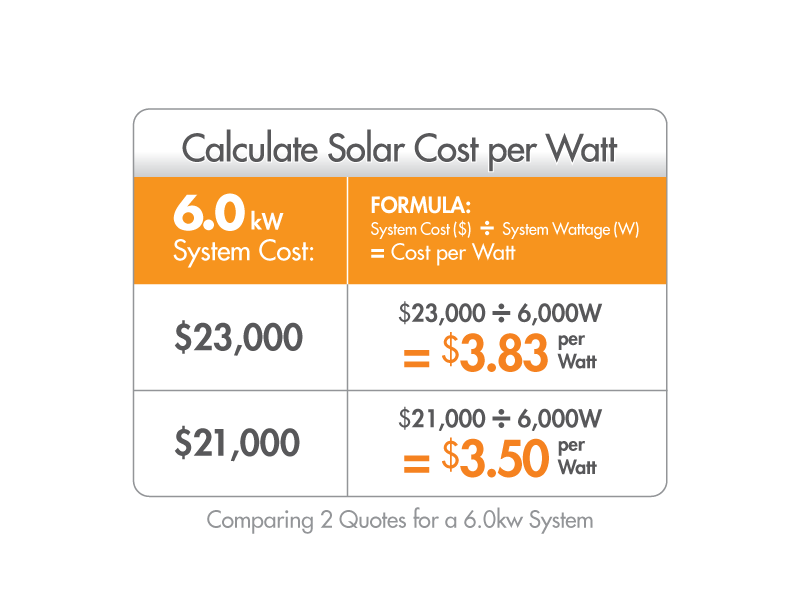 solar contractor quote guide