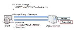 XML External Entities (XEE)