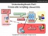 cross-site scripting vulnerability scanner