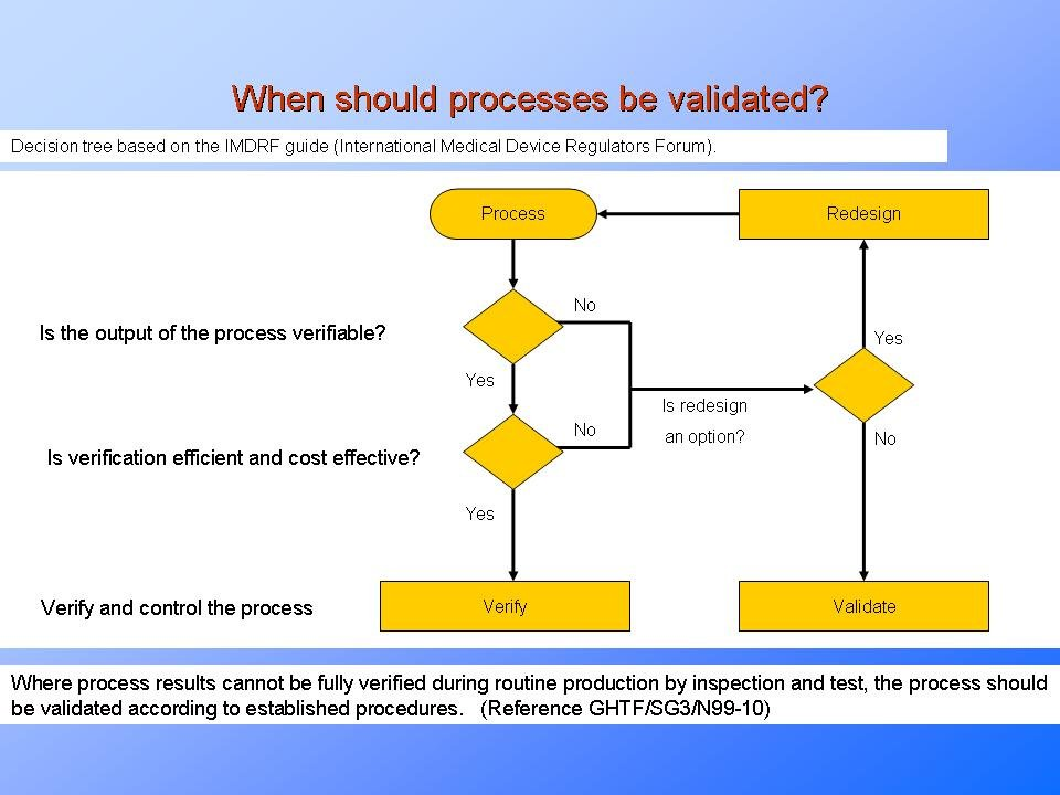 insufficient-process-validation