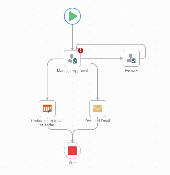 What Is Workflow An Explanation A Strategy