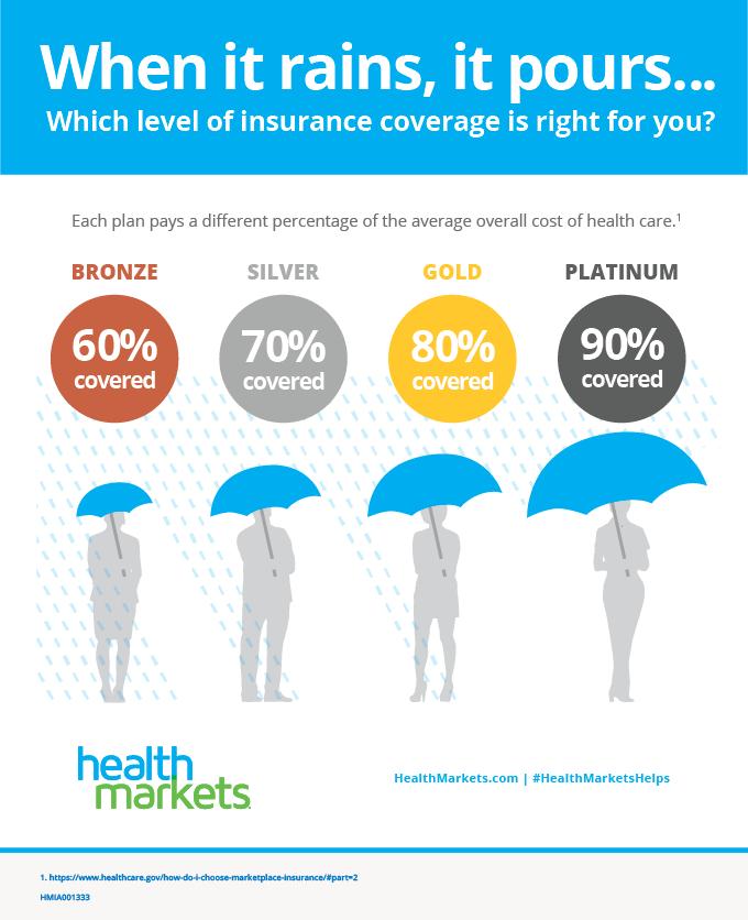 health insurance kansas level of insurance coverage metal levels bronze silver gold platinum