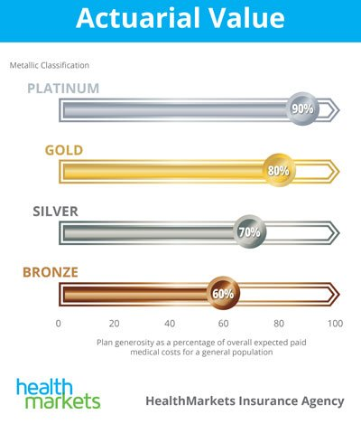 affordable health insurance az metal levels of coverage bronze silver gold platinum
