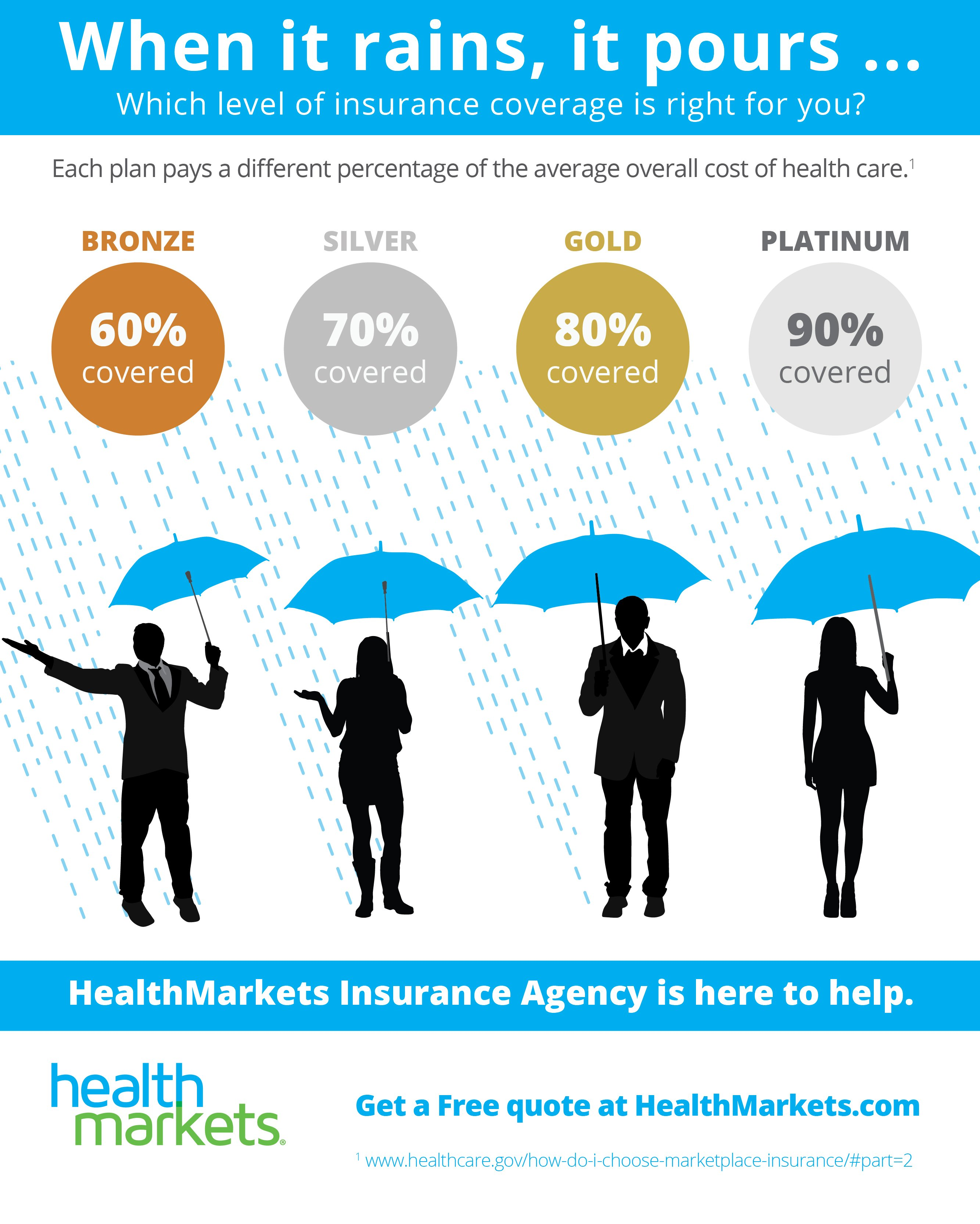 affordable health insurance ga metal levels bronze silver gold platinum