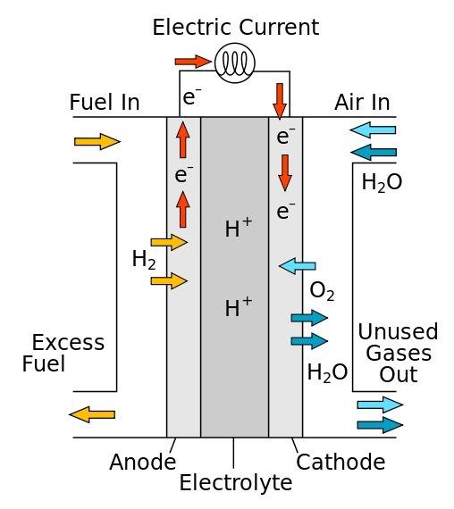 diagram of how hydrogen fuel cells work