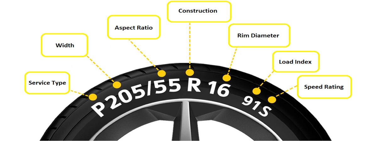 Understanding Tyre Sizes