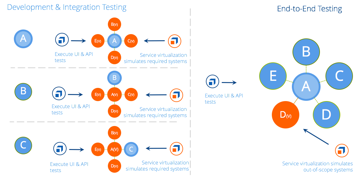 Service Virtualization Example