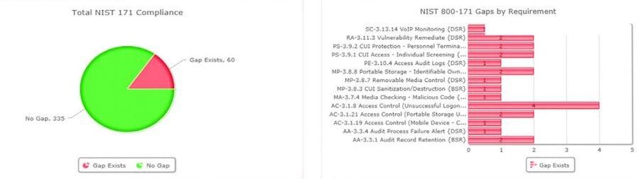 GRC Case Study DFARS Compliance NIST 800-171